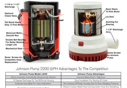 Fordeler med Johnson Pump Nedsenkbar lensepumpe